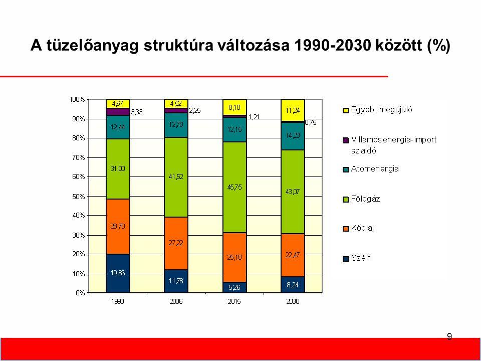 9 A tüzelőanyag struktúra változása 1990-2030 között (%)