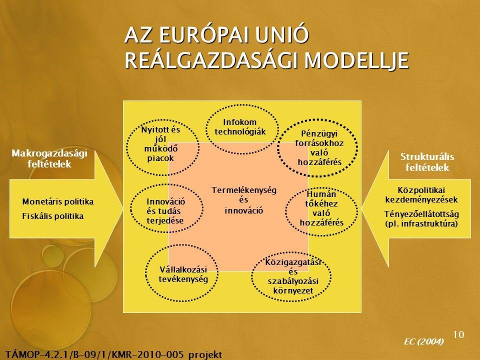 TÁMOP-4.2.1/B-09/1/KMR-2010-005 projekt 10 AZ EURÓPAI UNIÓ REÁLGAZDASÁGI MODELLJE Makrogazdasági feltételek Strukturális feltételek Monetáris politika Fiskális politika Közpolitikai kezdeményezések Tényezőellátottság (pl.