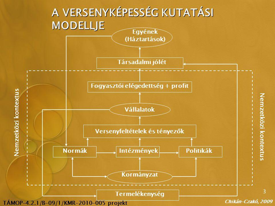 TÁMOP-4.2.1/B-09/1/KMR-2010-005 projekt 4 Termelékenység Kormányzat NormákIntézményekPolitikák Versenyfeltételek és tényezők Vállalatok Fogyasztói elégedettség + profit Társadalmi jólét Egyének (Háztartások) Nemzetközi kontextus A VERSENYKÉPESSÉG KUTATÁSI MODELLJE