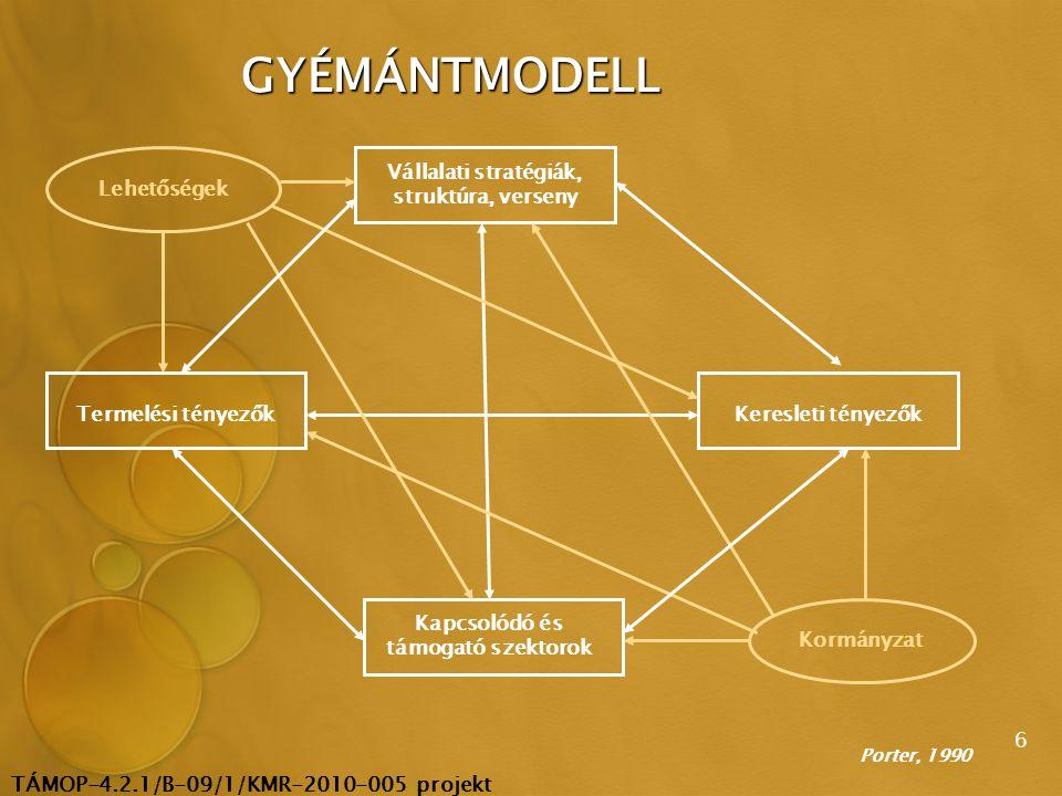 TÁMOP-4.2.1/B-09/1/KMR-2010-005 projekt 7 A NÖVEKEDÉS MIKROSZINTŰ MOTORJAI GDP Termelékenység MFP A növekedés mikroszintű motorjai: mikropolitikák 1.