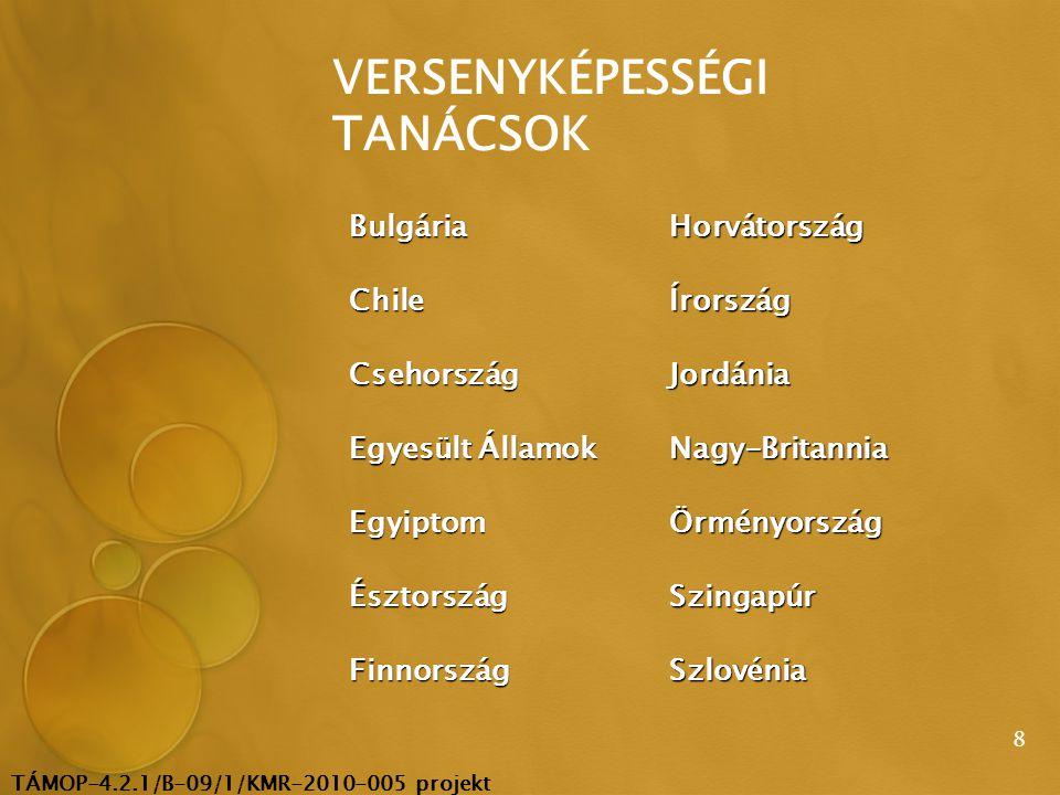 TÁMOP-4.2.1/B-09/1/KMR-2010-005 projekt 8 VERSENYKÉPESSÉGI TANÁCSOK BulgáriaHorvátország ChileÍrország CsehországJordánia Egyesült Államok Nagy-Britannia EgyiptomÖrményország ÉsztországSzingapúr FinnországSzlovénia