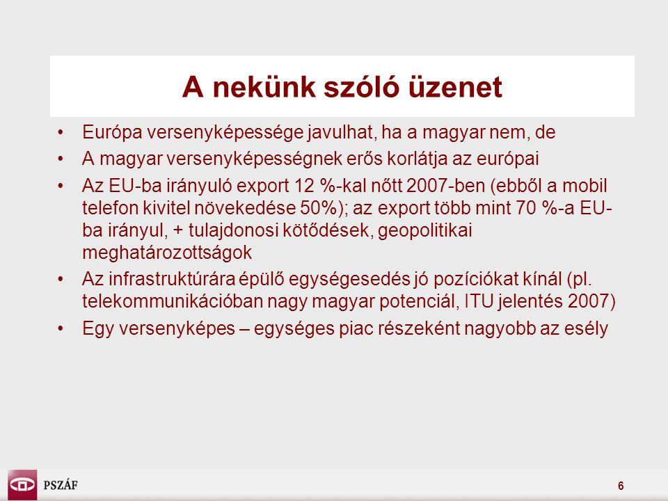 6 A nekünk szóló üzenet Európa versenyképessége javulhat, ha a magyar nem, de A magyar versenyképességnek erős korlátja az európai Az EU-ba irányuló export 12 %-kal nőtt 2007-ben (ebből a mobil telefon kivitel növekedése 50%); az export több mint 70 %-a EU- ba irányul, + tulajdonosi kötődések, geopolitikai meghatározottságok Az infrastruktúrára épülő egységesedés jó pozíciókat kínál (pl.