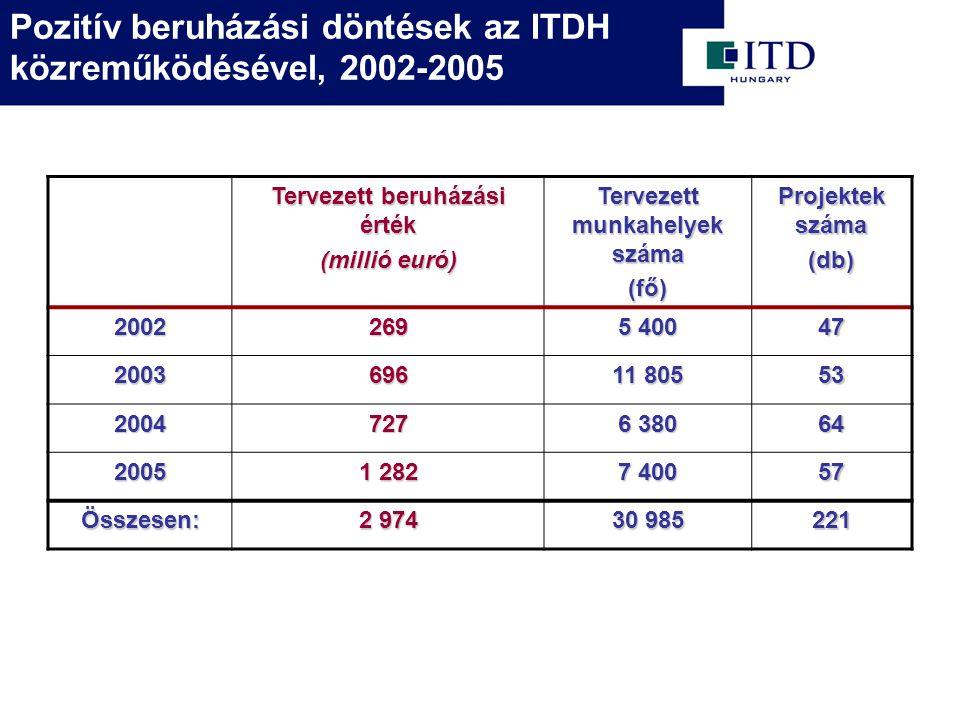 Pozitív beruházási döntések az ITDH közreműködésével, 2002-2005 Tervezett beruházási érték (millió euró) Tervezett munkahelyek száma (fő) Projektek száma (db) 2002269 5 400 47 2003696 11 805 53 2004727 6 380 64 2005 1 282 7 400 57 Összesen: 2 974 30 985 221