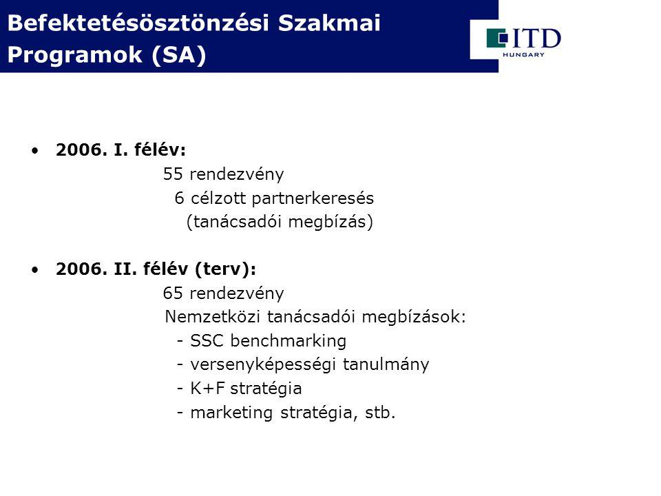 2006. I. félév: 55 rendezvény 6 célzott partnerkeresés (tanácsadói megbízás) 2006.