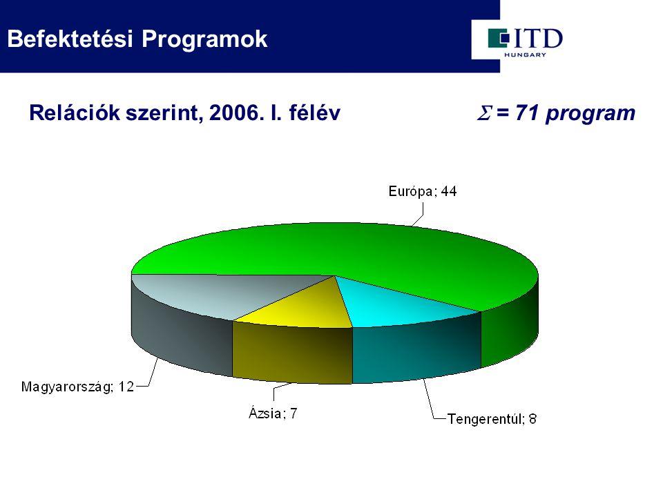  = 71 program Relációk szerint, 2006. I. félév Befektetési Programok