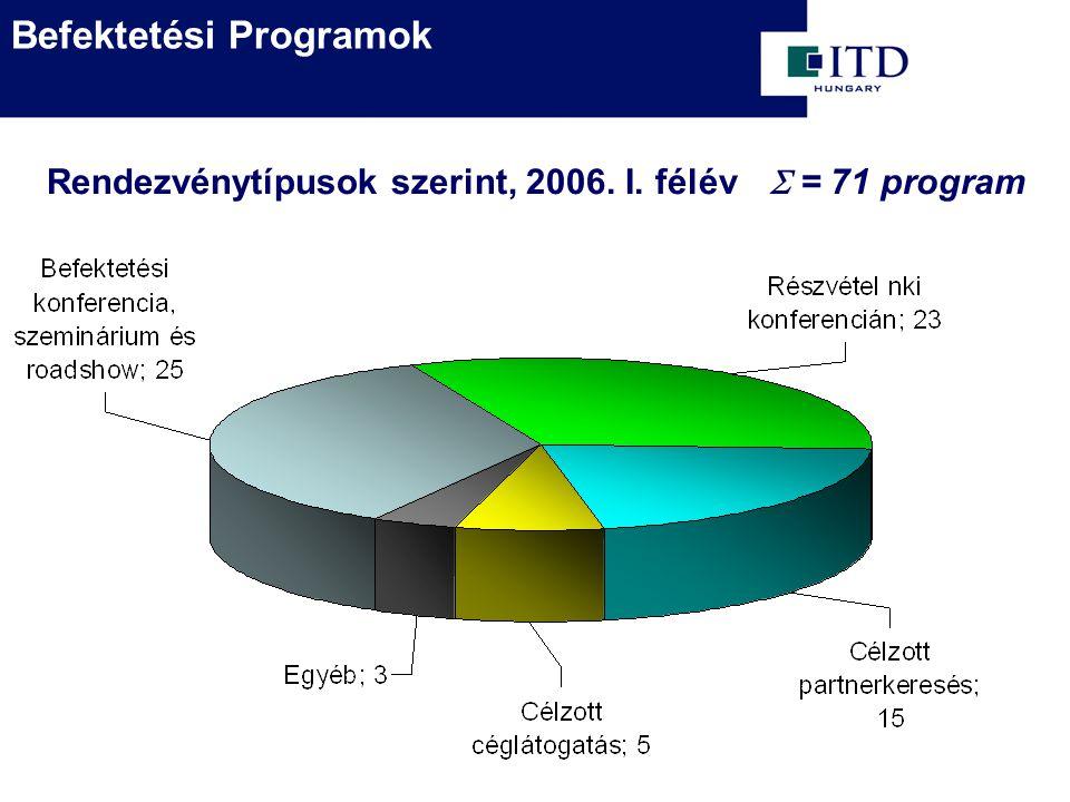  = 71 program Rendezvénytípusok szerint, 2006. I. félév Befektetési Programok