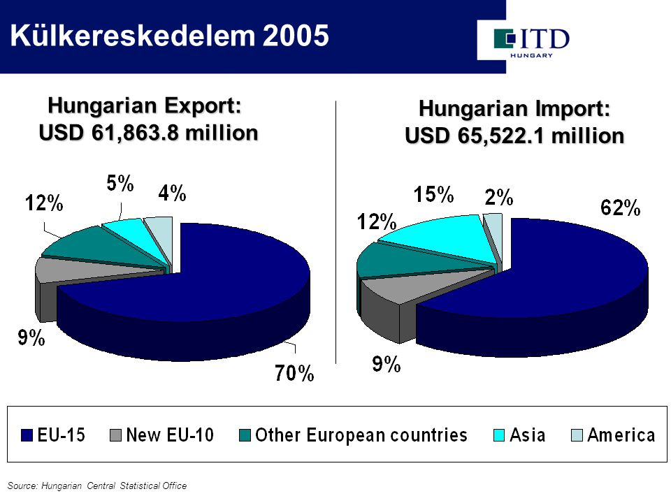 Hungarian Import: USD 65,522.1 million Source: Hungarian Central Statistical Office Hungarian Export: USD 61,863.8 million Külkereskedelem 2005