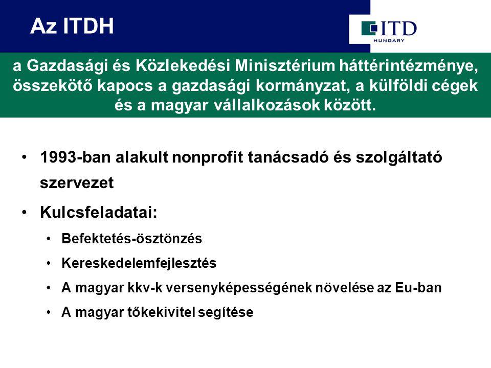 1993-ban alakult nonprofit tanácsadó és szolgáltató szervezet Kulcsfeladatai: Befektetés-ösztönzés Kereskedelemfejlesztés A magyar kkv-k versenyképességének növelése az Eu-ban A magyar tőkekivitel segítése a Gazdasági és Közlekedési Minisztérium háttérintézménye, összekötő kapocs a gazdasági kormányzat, a külföldi cégek és a magyar vállalkozások között.