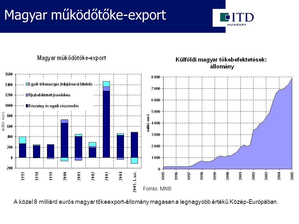 A közel 8 milliárd eurós magyar tőkeexport-állomány magasan a legnagyobb értékű Közép-Európában.