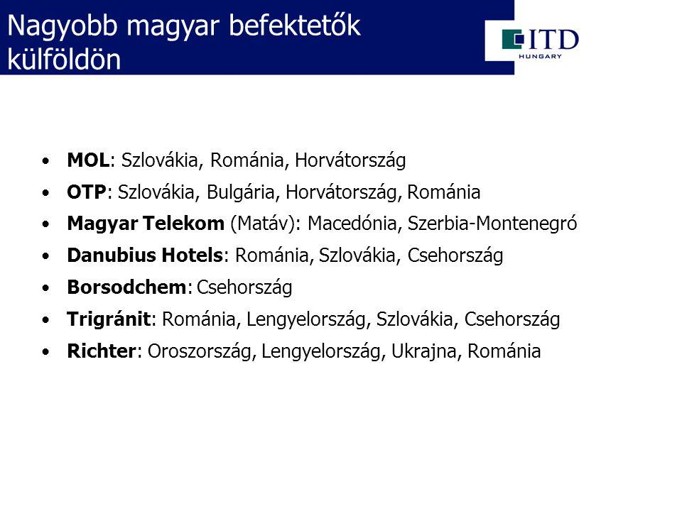 MOL: Szlovákia, Románia, Horvátország OTP: Szlovákia, Bulgária, Horvátország, Románia Magyar Telekom (Matáv): Macedónia, Szerbia-Montenegró Danubius Hotels: Románia, Szlovákia, Csehország Borsodchem: Csehország Trigránit: Románia, Lengyelország, Szlovákia, Csehország Richter: Oroszország, Lengyelország, Ukrajna, Románia Nagyobb magyar befektetők külföldön