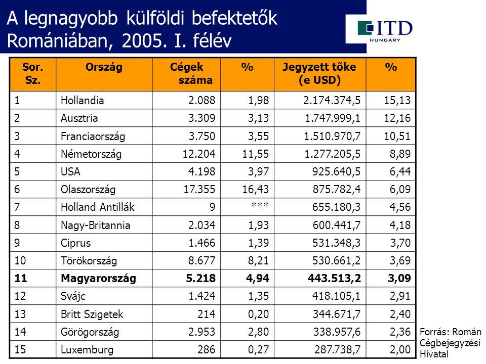 A legnagyobb külföldi befektetők Romániában, 2005.