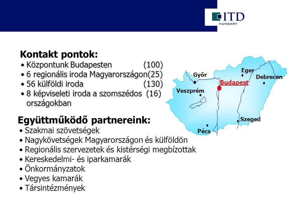 Központunk Budapesten (100)Központunk Budapesten (100) 6 regionális iroda Magyarországon(25)6 regionális iroda Magyarországon(25) 56 külföldi iroda (130)56 külföldi iroda (130) 8 képviseleti iroda a szomszédos (16) országokban8 képviseleti iroda a szomszédos (16) országokban Szakmai szövetségek Nagykövetségek Magyarországon és külföldön Regionális szervezetek és kistérségi megbízottak Kereskedelmi- és iparkamarák Önkormányzatok Vegyes kamarák Társintézmények Együttműködő partnereink: Kontakt pontok: Győr Veszprém Budapest Debrecen Eger Szeged Pécs