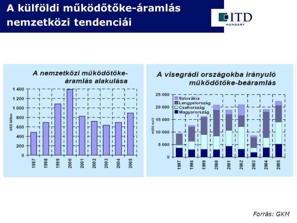 A külföldi működőtőke-áramlás nemzetközi tendenciái Forrás: GKM