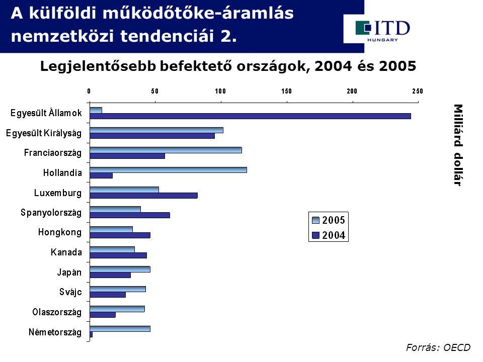 Legjelentősebb befektető országok, 2004 és 2005 A külföldi működőtőke-áramlás nemzetközi tendenciái 2.