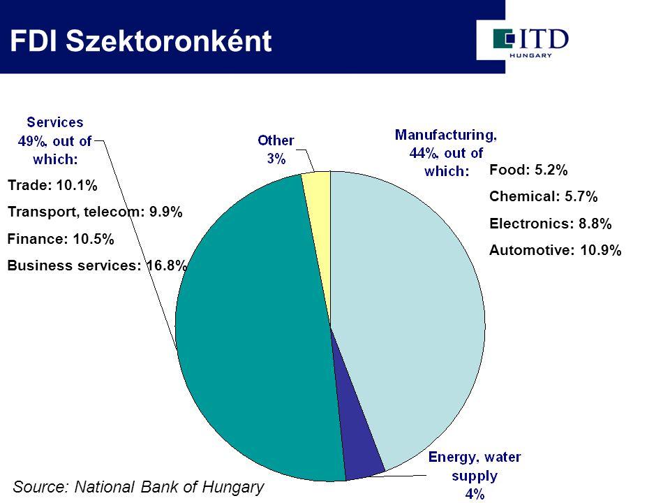 FDI Szektoronként Source: National Bank of Hungary Food: 5.2% Chemical: 5.7% Electronics: 8.8% Automotive: 10.9% Trade: 10.1% Transport, telecom: 9.9%