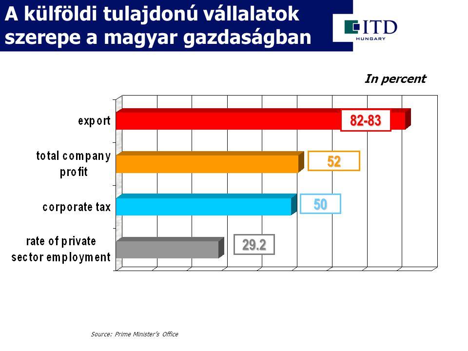 In percent 82-83 52 50 29.2 Source: Prime Minister's Office A külföldi tulajdonú vállalatok szerepe a magyar gazdaságban