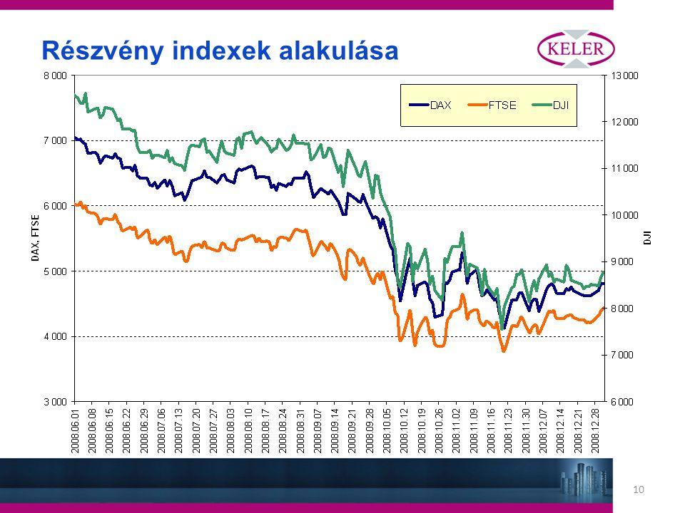 10 Részvény indexek alakulása