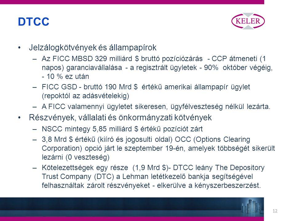 12 DTCC Jelzálogkötvények és állampapírok –Az FICC MBSD 329 milliárd $ bruttó pozíciózárás - CCP átmeneti (1 napos) garanciavállalása - a regisztrált ügyletek - 90% október végéig, - 10 % ez után –FICC GSD - bruttó 190 Mrd $ értékű amerikai állampapír ügylet (repoktól az adásvételekig) –A FICC valamennyi ügyletet sikeresen, ügyfélveszteség nélkül lezárta.