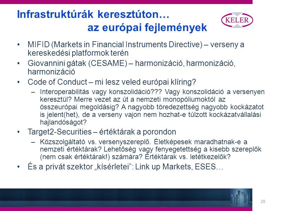 29 Infrastruktúrák keresztúton… az európai fejlemények MIFID (Markets in Financial Instruments Directive) – verseny a kereskedési platformok terén Giovannini gátak (CESAME) – harmonizáció, harmonizáció, harmonizáció Code of Conduct – mi lesz veled európai klíring.
