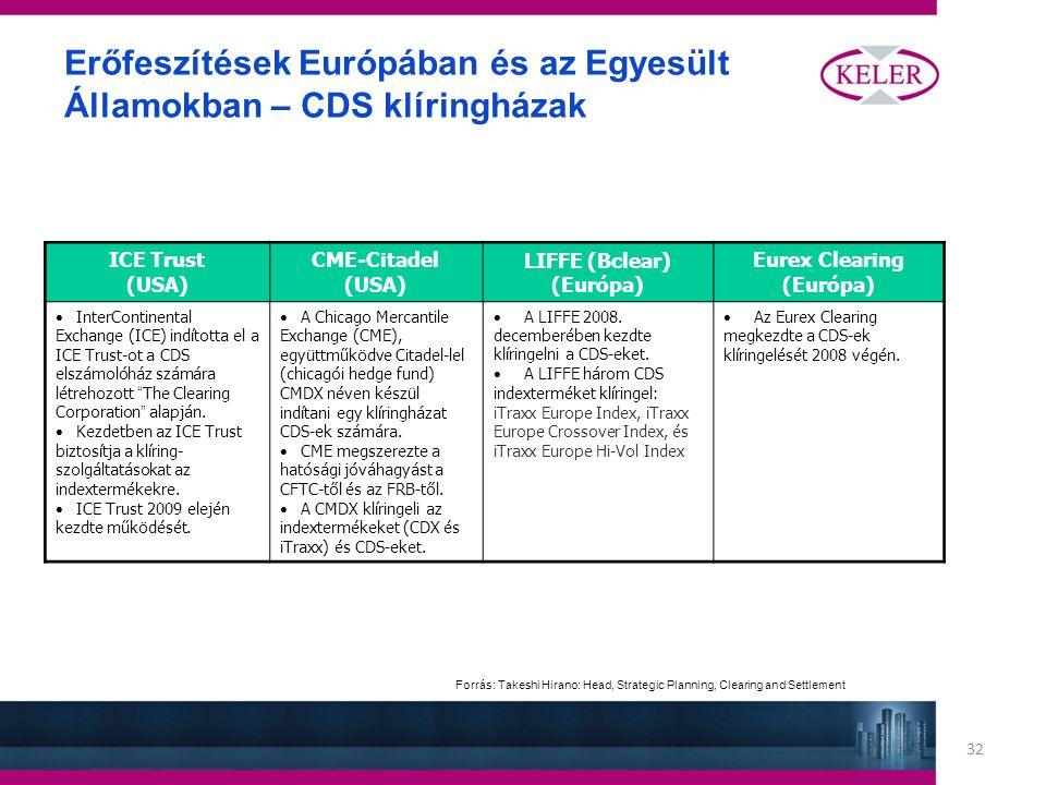 32 Erőfeszítések Európában és az Egyesült Államokban – CDS klíringházak ICE Trust (USA) CME-Citadel (USA) LIFFE (Bclear) (Európa) Eurex Clearing (Európa) InterContinental Exchange (ICE) indította el a ICE Trust-ot a CDS elszámolóház számára létrehozott The Clearing Corporation alapján.