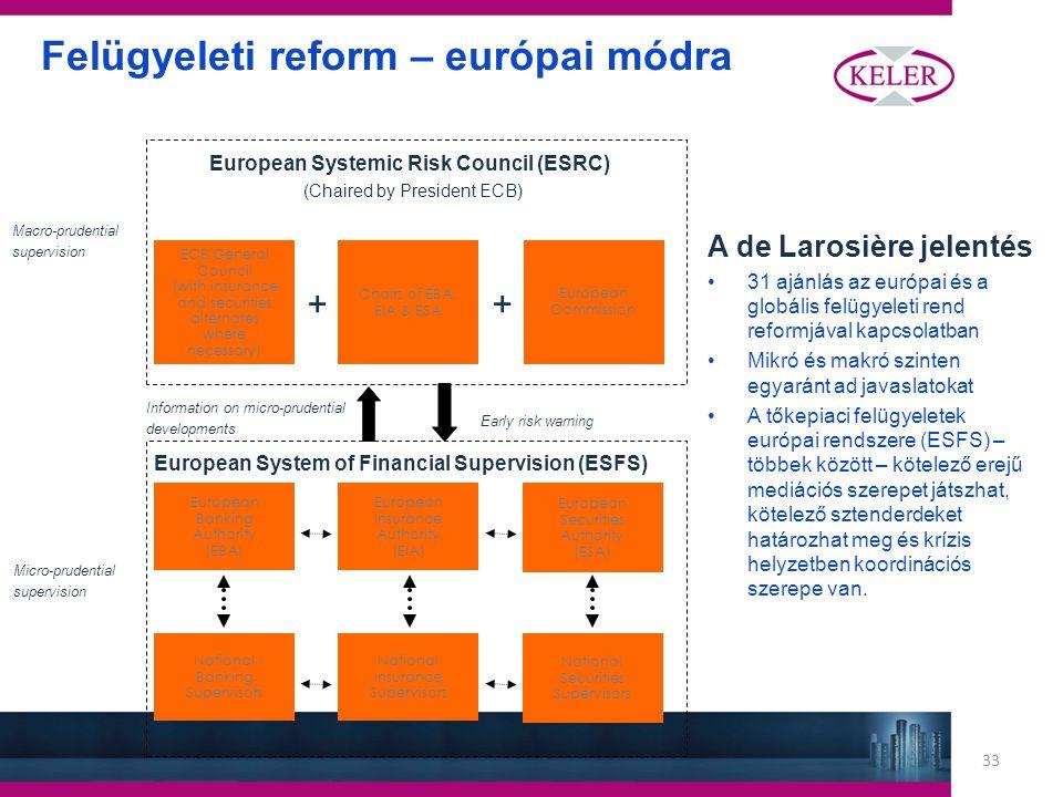 33 Felügyeleti reform – európai módra A de Larosière jelentés 31 ajánlás az európai és a globális felügyeleti rend reformjával kapcsolatban Mikró és makró szinten egyaránt ad javaslatokat A tőkepiaci felügyeletek európai rendszere (ESFS) – többek között – kötelező erejű mediációs szerepet játszhat, kötelező sztenderdeket határozhat meg és krízis helyzetben koordinációs szerepe van.