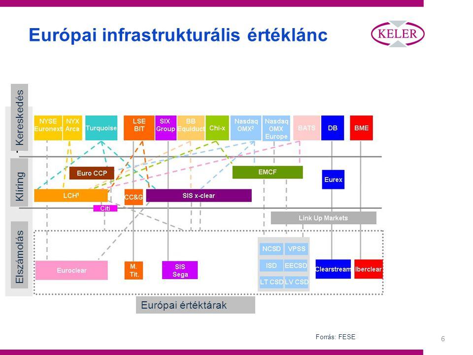 6 Európai infrastrukturális értéklánc Európai értéktárak Elszámolás Klíring Kereskedés Forrás: FESE