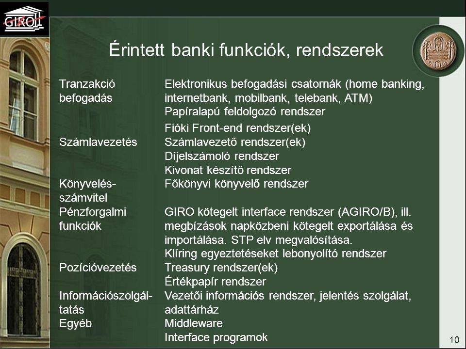 10 Érintett banki funkciók, rendszerek Tranzakció befogadás Elektronikus befogadási csatornák (home banking, internetbank, mobilbank, telebank, ATM) P