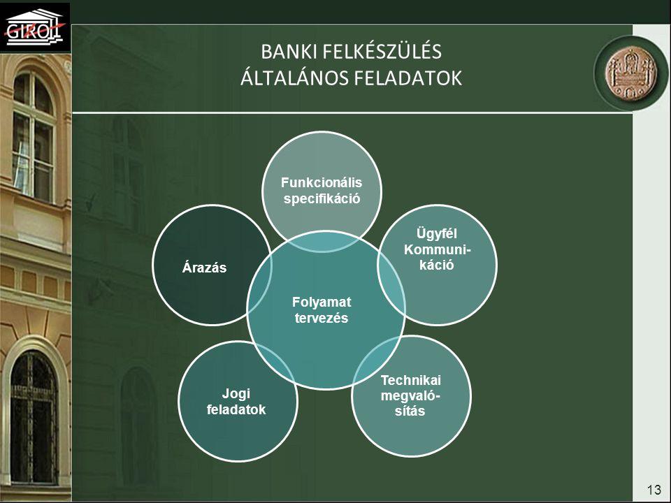 BANKI FELKÉSZÜLÉS ÁLTALÁNOS FELADATOK 13 Funkcionális specifikáció Jogi feladatok Technikai megvaló- sítás Árazás Folyamat tervezés Ügyfél Kommuni- ká