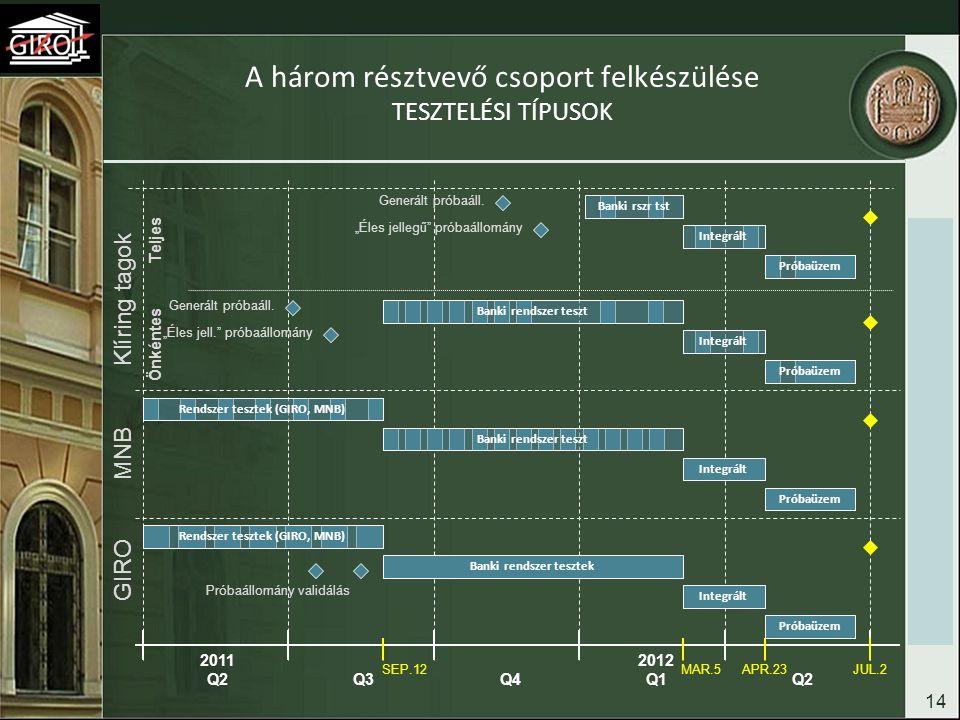 A három résztvevő csoport felkészülése TESZTELÉSI TÍPUSOK 14 2011 Q2Q3Q3Q4Q4 2012 Q1Q2Q2 Klíring tagok MNB GIRO Banki rendszer tesztek Integrált Próba