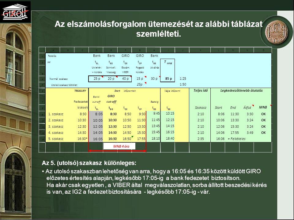Az elszámolásforgalom ütemezését az alábbi táblázat szemlélteti. Az 5. (utolsó) szakasz különleges: Az utolsó szakaszban lehetőség van arra, hogy a 16