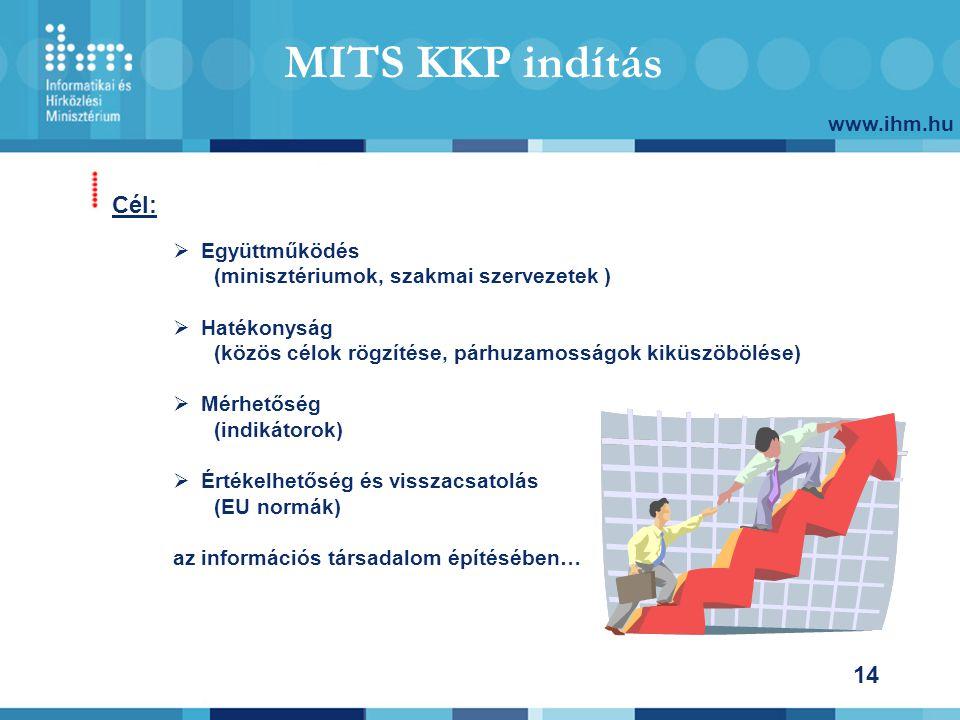 www.ihm.hu 14 Cél: MITS KKP indítás  Együttműködés (minisztériumok, szakmai szervezetek )  Hatékonyság (közös célok rögzítése, párhuzamosságok kiküszöbölése)  Mérhetőség (indikátorok)  Értékelhetőség és visszacsatolás (EU normák) az információs társadalom építésében…