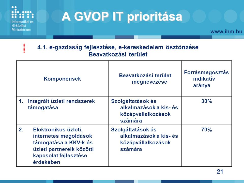 www.ihm.hu 21 A GVOP IT prioritása 4.1.