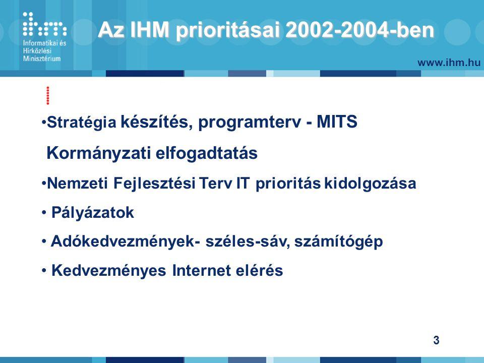 www.ihm.hu 3 Az IHM prioritásai 2002-2004-ben Stratégia készítés, programterv - MITS Kormányzati elfogadtatás Nemzeti Fejlesztési Terv IT prioritás kidolgozása Pályázatok Adókedvezmények- széles-sáv, számítógép Kedvezményes Internet elérés