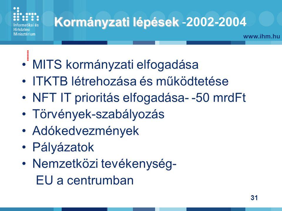 www.ihm.hu 31 Kormányzati lépések Kormányzati lépések -2002-2004 MITS kormányzati elfogadása ITKTB létrehozása és működtetése NFT IT prioritás elfogadása- -50 mrdFt Törvények-szabályozás Adókedvezmények Pályázatok Nemzetközi tevékenység- EU a centrumban