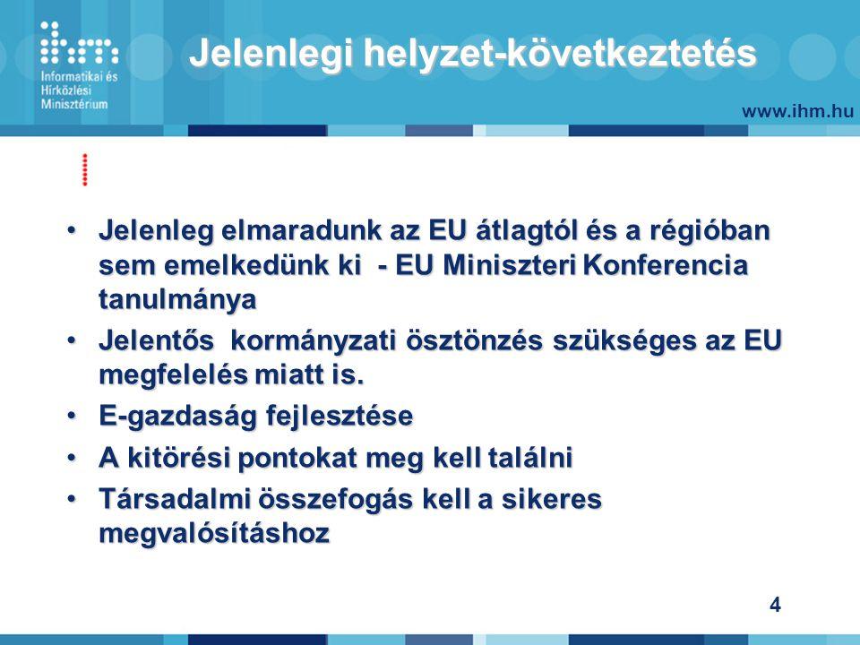 www.ihm.hu 4 Jelenlegi helyzet-következtetés Jelenleg elmaradunk az EU átlagtól és a régióban sem emelkedünk ki - EU Miniszteri Konferencia tanulmányaJelenleg elmaradunk az EU átlagtól és a régióban sem emelkedünk ki - EU Miniszteri Konferencia tanulmánya Jelentős kormányzati ösztönzés szükséges az EU megfelelés miatt is.Jelentős kormányzati ösztönzés szükséges az EU megfelelés miatt is.