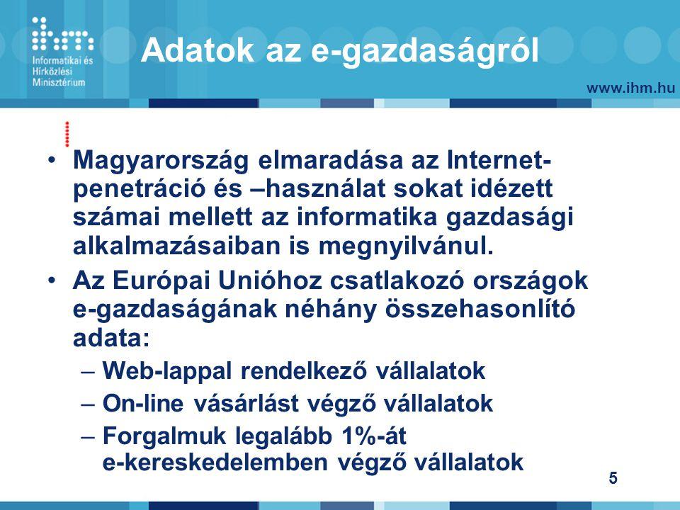 www.ihm.hu 5 Adatok az e-gazdaságról Magyarország elmaradása az Internet- penetráció és –használat sokat idézett számai mellett az informatika gazdasági alkalmazásaiban is megnyilvánul.