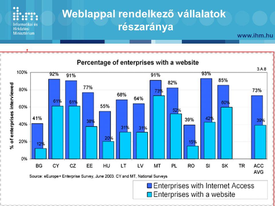 www.ihm.hu 6 Weblappal rendelkező vállalatok részaránya