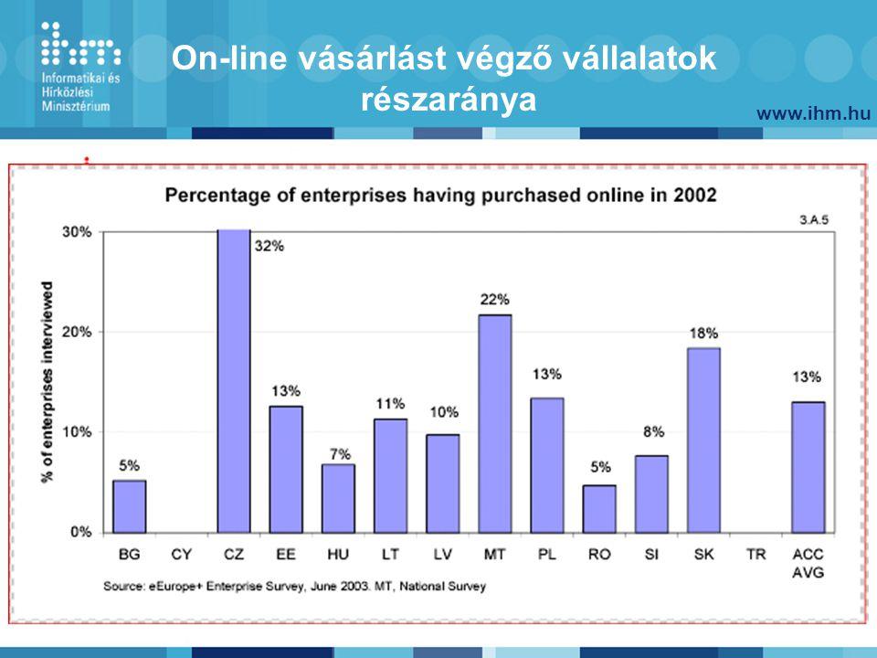 www.ihm.hu 38 IHM célok 2006-ig E-gazdaság térnyerése E-közigazgatás – szolgáltató állam, e-önkormányzatok Közösségi Internet-hozzáférés országos lefedettséggel és szolgáltatásokkal Háztartások Internet-hozzáférése közelítsen az EU átlaghoz Esélyegyenlőség – a digitális szakadék csökkenjen Digitális írástudás általánossá tétele Digitális tartalom-kulturális örökség európai színvonalon Oktatási intézmények teljes kapcsolódása Szélessávú hozzáférés elterjesztése Kutatói hálózat (NIIF) európai szinten tartása