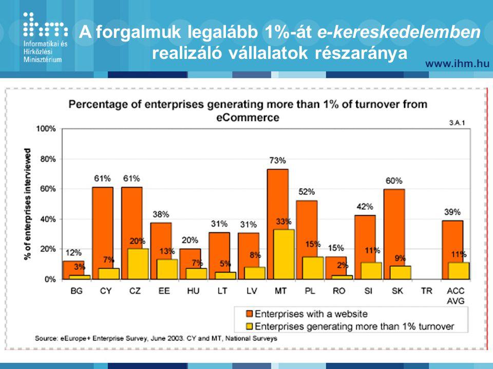 www.ihm.hu 9 Magyar Információs Társadalom Stratégia és Programterv létrehozásának célja Hozzájáruljon az információs társadalom kiépítésének felgyorsításához Átfogó víziót, összehangolt terveket és megvalósítható operatív programokat adjon Szolgálja a gazdaság versenyképességének növelését, az elektronikus szolgáltatások széleskörű bevezetését, az elektronikus gazdaság, a digitális tartalom fejlesztését Legyen a gazdaság és a társadalom európai fejlődéséhez történő felzárkózás stratégiája Az EU felé is mutassa be, hogy Magyarország rendelkezik átfogó tervvel az információs társadalom kiépítésére, s az összhangban van az EU megfelelő programjaival