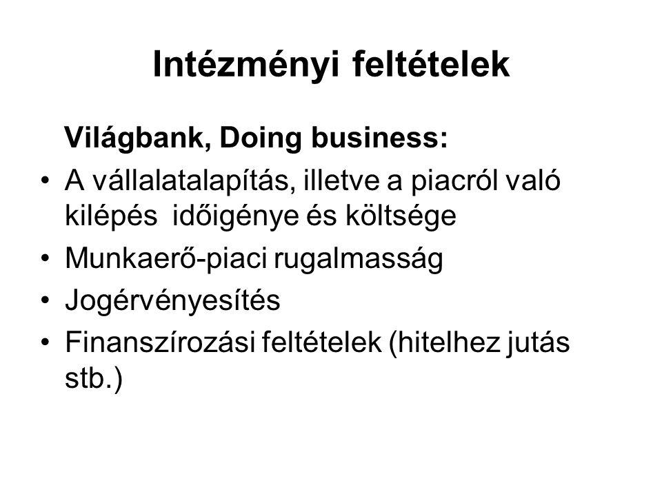 Intézményi feltételek Világbank, Doing business: A vállalatalapítás, illetve a piacról való kilépés időigénye és költsége Munkaerő-piaci rugalmasság Jogérvényesítés Finanszírozási feltételek (hitelhez jutás stb.)