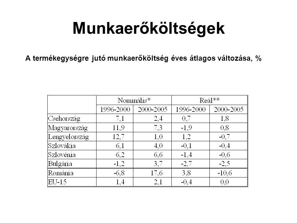 Munkaerőköltségek A termékegységre jutó munkaerőköltség éves átlagos változása, %