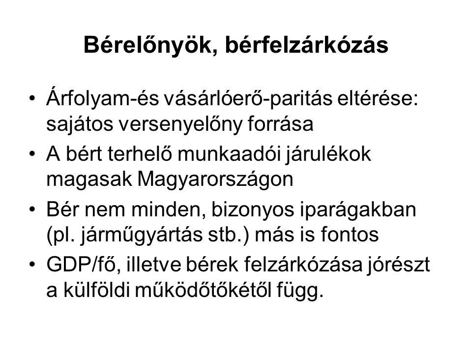 Bérelőnyök, bérfelzárkózás Árfolyam-és vásárlóerő-paritás eltérése: sajátos versenyelőny forrása A bért terhelő munkaadói járulékok magasak Magyarországon Bér nem minden, bizonyos iparágakban (pl.