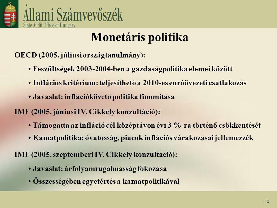Monetáris politika OECD (2005. júliusi országtanulmány): Feszültségek 2003-2004-ben a gazdaságpolitika elemei között Inflációs kritérium: teljesíthető