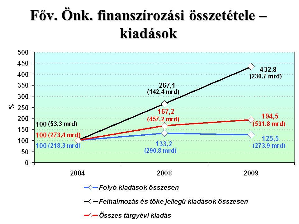 Fővárosi Önkormányzat kiadásai
