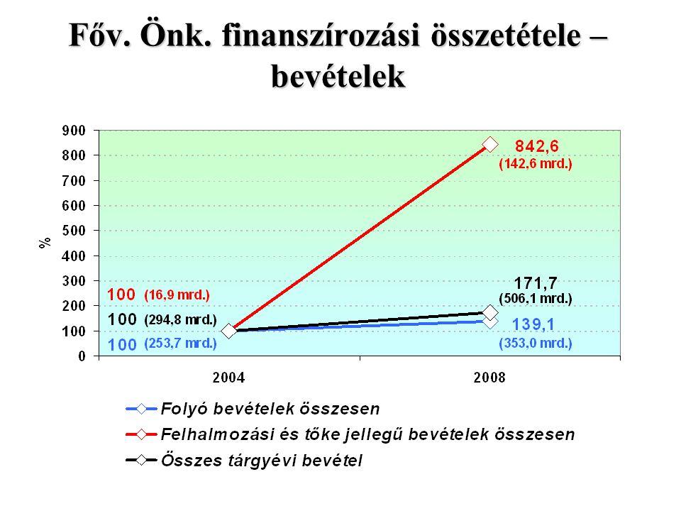 A Főv. Önk. nettó hitel- és kölcsönállománya (év végén, mrd. Ft)