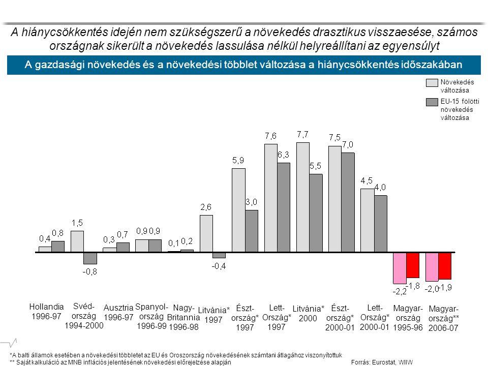 A gazdasági növekedés és a növekedési többlet változása a hiánycsökkentés időszakában *A balti államok esetében a növekedési többletet az EU és Oroszország növekedésének számtani átlagához viszonyítottuk ** Saját kalkuláció az MNB inflációs jelentésének növekedési előrejelzése alapján Forrás: Eurostat, WIIW Hollandia 1996-97 Svéd- ország 1994-2000 Ausztria 1996-97 Spanyol- ország 1996-99 Nagy- Britannia 1996-98 Litvánia* 1997 Észt- ország* 1997 Lett- Ország* 1997 Litvánia* 2000 Észt- ország* 2000-01 Lett- Ország* 2000-01 Növekedés változása EU-15 fölötti növekedés változása A hiánycsökkentés idején nem szükségszerű a növekedés drasztikus visszaesése, számos országnak sikerült a növekedés lassulása nélkül helyreállítani az egyensúlyt Magyar- ország 1995-96 Magyar- ország** 2006-07