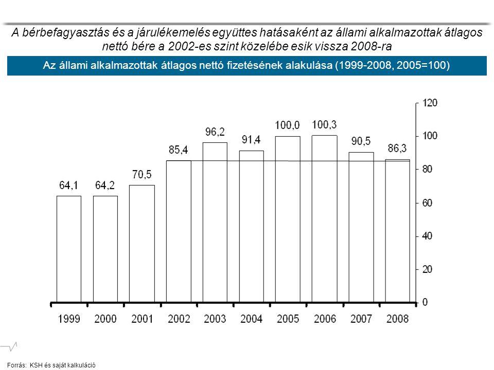 Az állami alkalmazottak átlagos nettó fizetésének alakulása (1999-2008, 2005=100) A bérbefagyasztás és a járulékemelés együttes hatásaként az állami alkalmazottak átlagos nettó bére a 2002-es szint közelébe esik vissza 2008-ra Forrás:KSH és saját kalkuláció