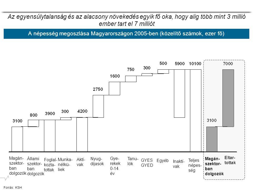 Az egyensúlytalanság és az alacsony növekedés egyik fő oka, hogy alig több mint 3 millió ember tart el 7 milliót Forrás:KSH A népesség megoszlása Magy