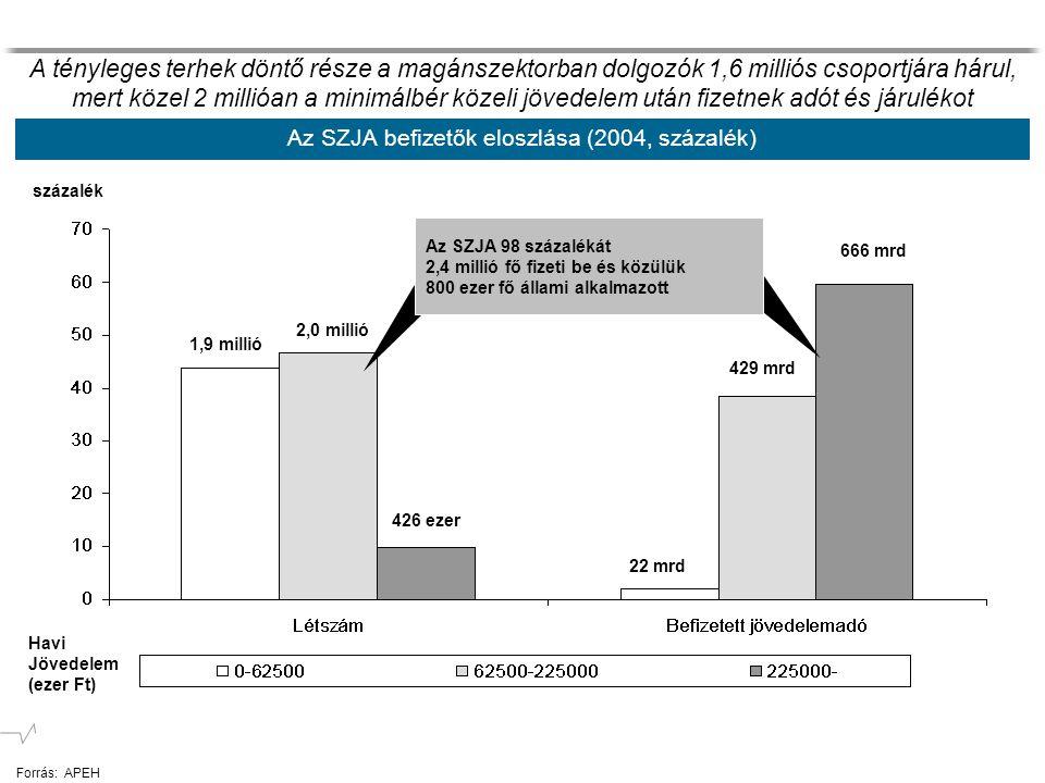 Az SZJA befizetők eloszlása (2004, százalék) 1,9 millió 2,0 millió 426 ezer Havi Jövedelem (ezer Ft) százalék 666 mrd 429 mrd 22 mrd Az SZJA 98 százal