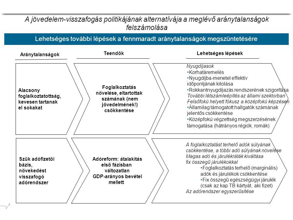 Lehetséges további lépések a fennmaradt aránytalanságok megszüntetésére Aránytalanságok A jövedelem-visszafogás politikájának alternatívája a meglévő